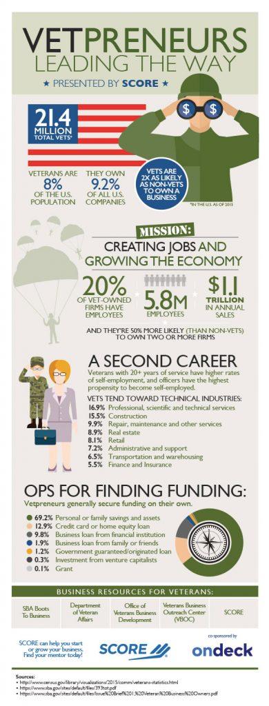 SCORE Infographic - Veterans