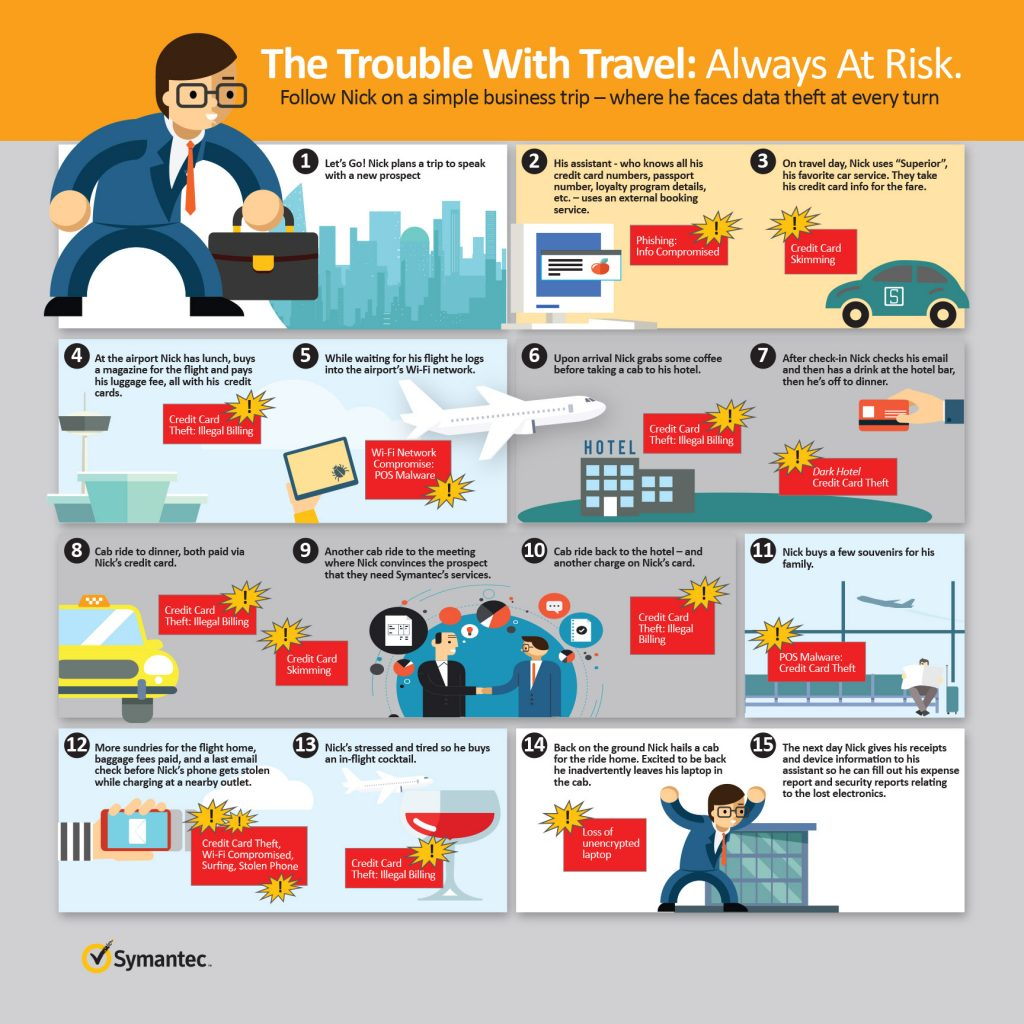 Symantec Travel Risk Infographic