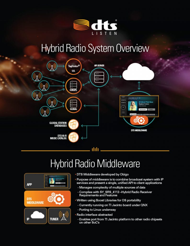 HD Radio Industry Event Poster