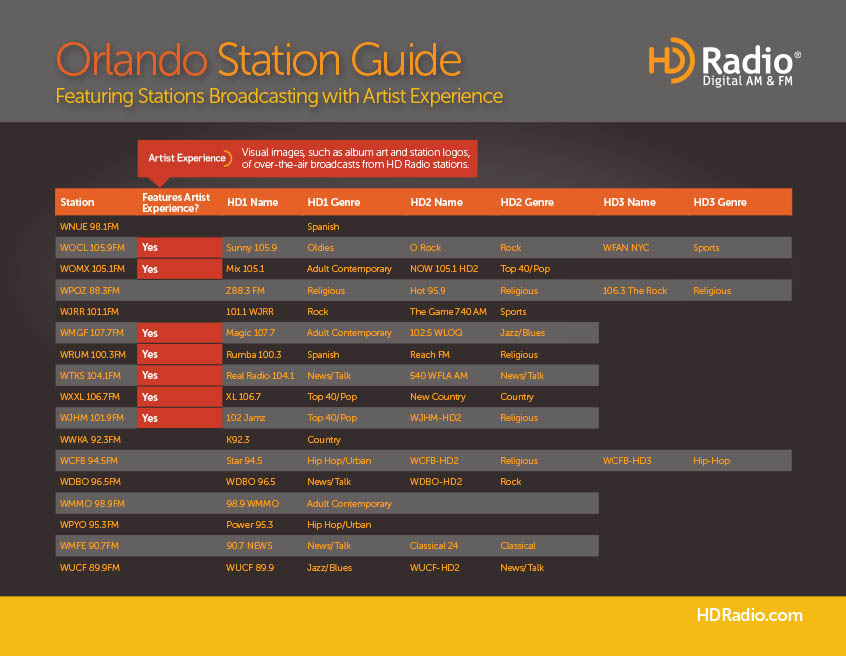 HD Radio Station Chart