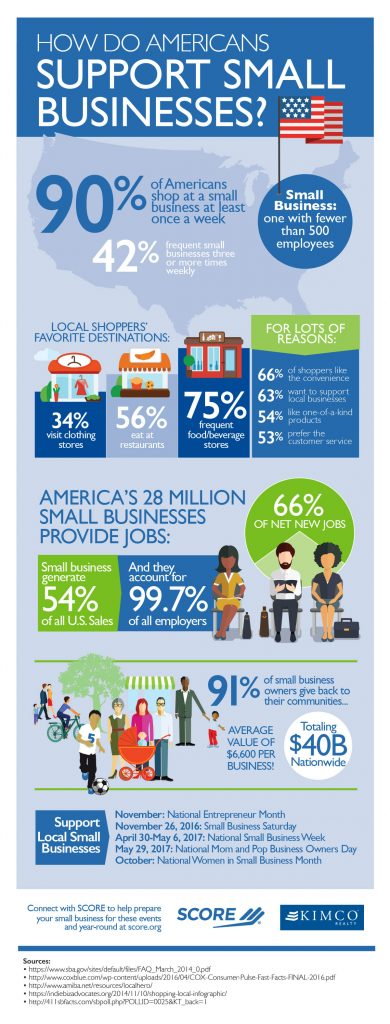 SCORE Infographic - Supporting Small Business