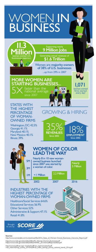 SCORE Infographic - Women In Business